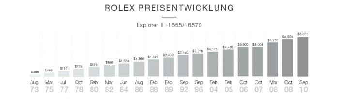 Rolex Preisentwicklung - der steigende Preis der Uhren