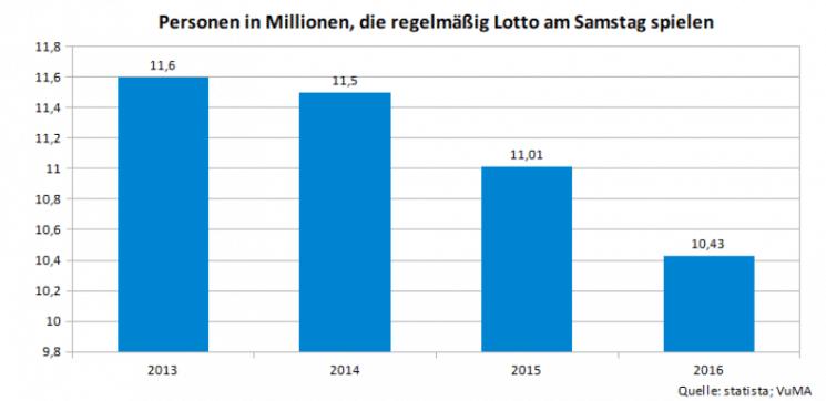 Übersicht über die Anzahl der Spieler bei der Samstags-Lotterie