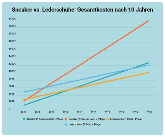 Sneaker vs. Lederschuhe: Gesamtkosten nach 10 Jahren